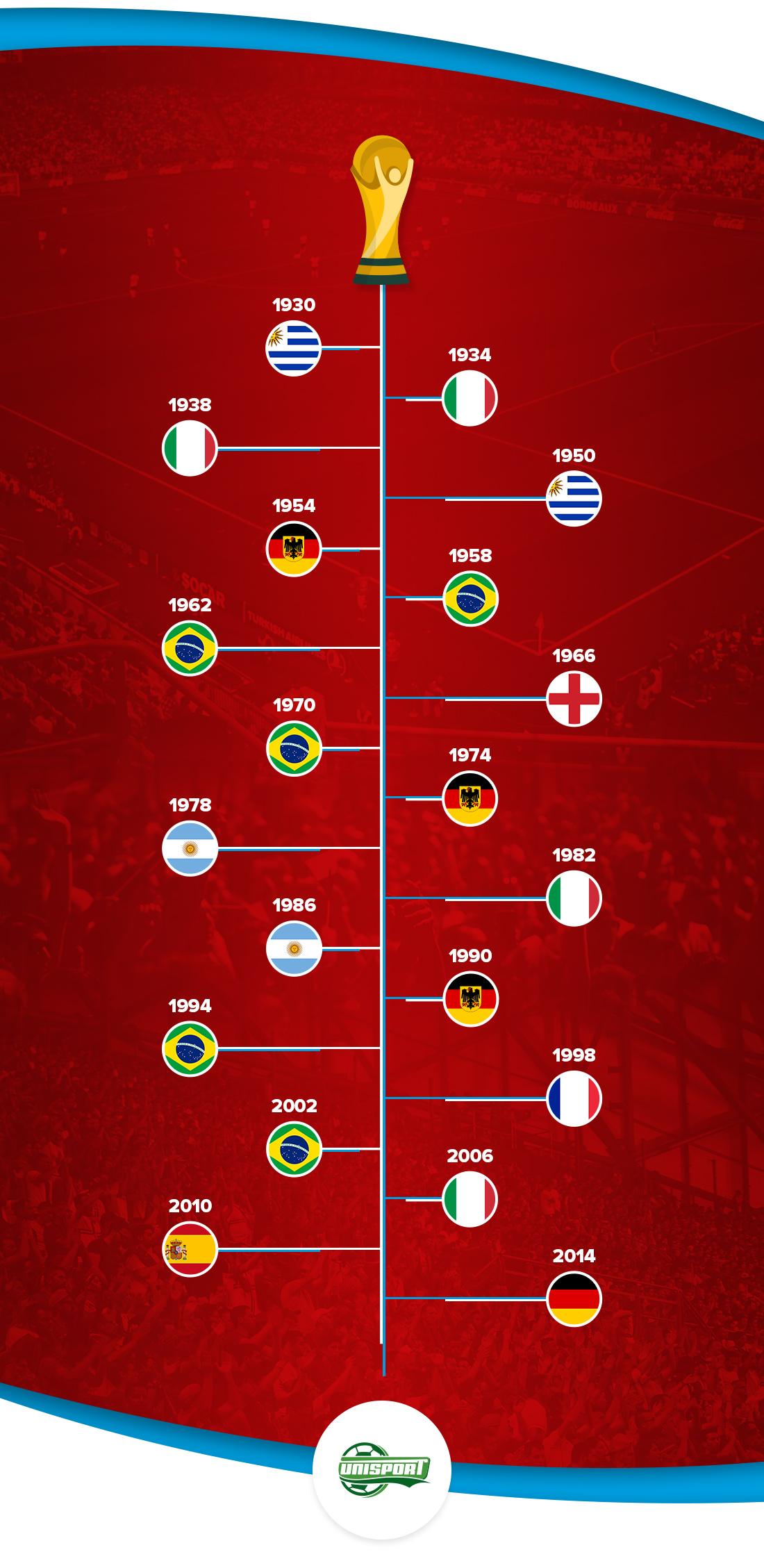 La coupe du monde pour les d butants - Combien gagne le vainqueur de la coupe du monde ...